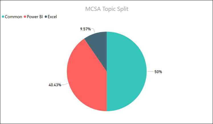 The Smart Way to Pass the MCSA: BI Reporting