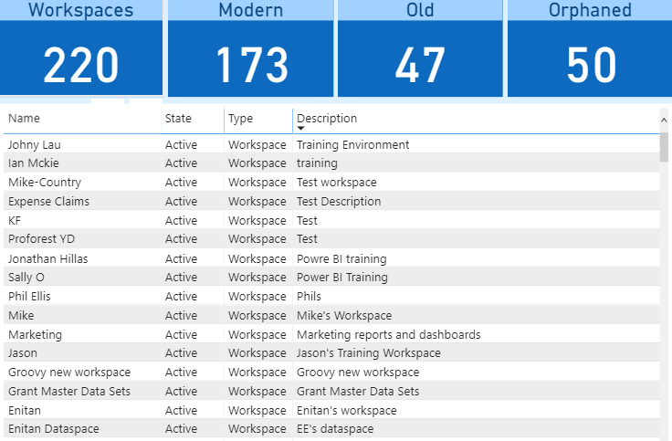 Monitoring Power BI Workspaces Using the Admin Portal and PowerShell